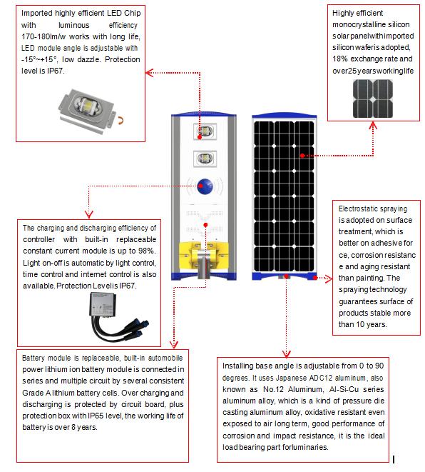 RN-HS Solar Street Light-Xiamen RiNeng Solar Energy Technology Co.LTD